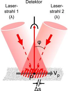 Messprinzip Laser-Doppler