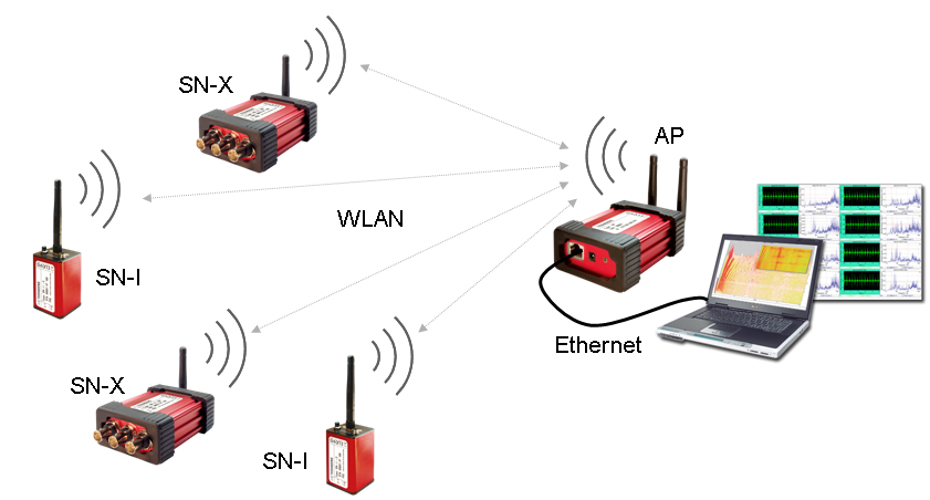 how wireless daq works